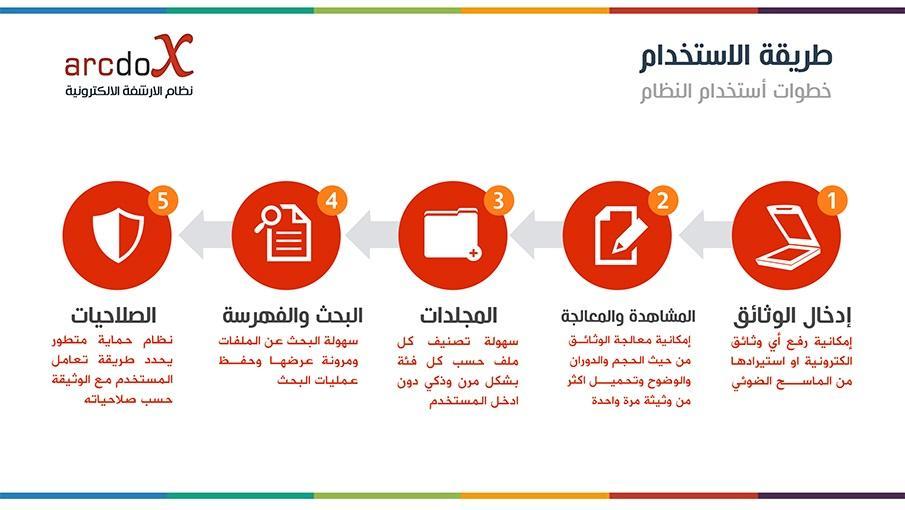 برنامج إدارة وأرشفة الوثائق