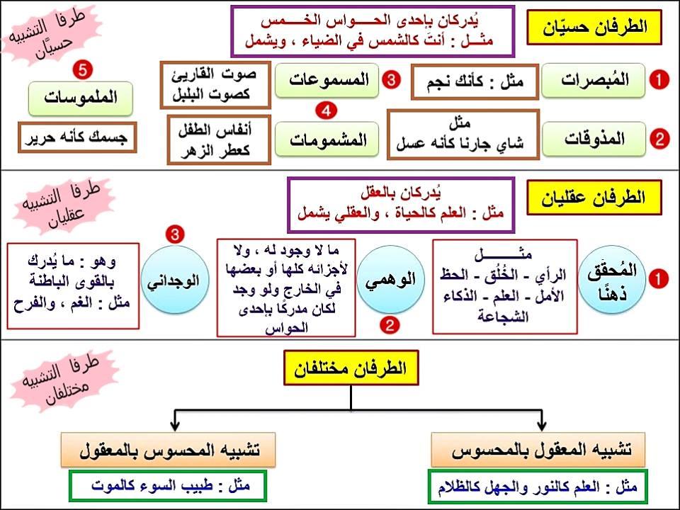 قواعد علم البيان مزوَّدة بصور وخرائط علمية