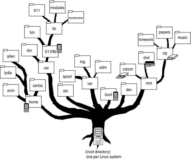 ما هى فائدة نظام الانيجما 2 المبنيه على نظام linux وبعض المفاهيم حول البناء الهيكلي لنظام لينكس 767309798