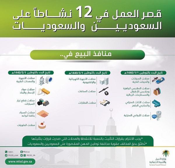 قصر العمل في 12 نشاطا على السعوديين والسعوديات ا صورة 486085448.jpg